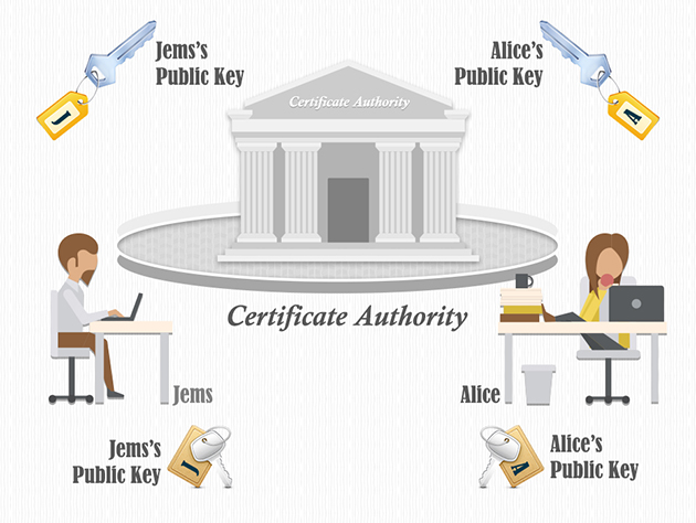 what-is-certificate-authority