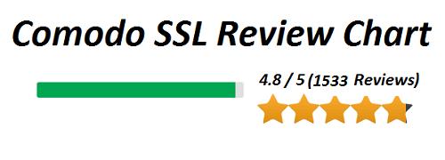 comodo-ssl-review-chart-image
