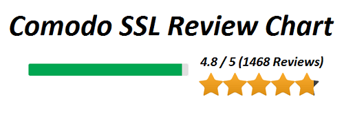 Comodo-SSL-Review-Chart-image