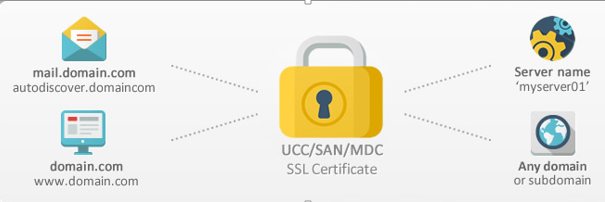 Where can I find the cheap Multi Domain SSL Certificate?