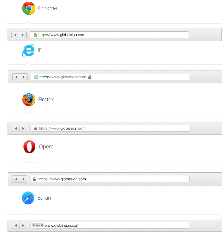 globalsign ssl certificate in browser