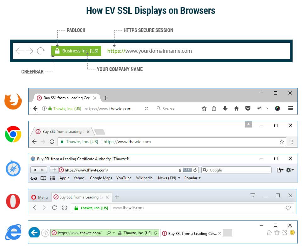 how ev ssl display website in browser