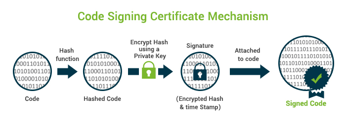 Top 3 Cheap Code Signing Certificates & its Providers - AboutSSL.org