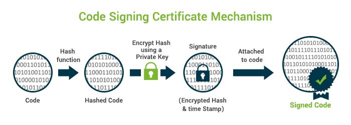 code-signing-certificate-mechanism
