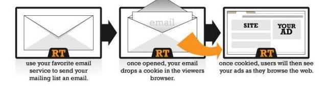 email-retargeting