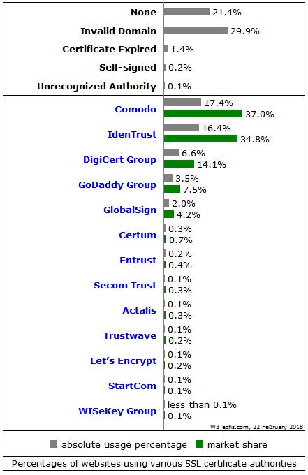 w3tech ssl certificate report