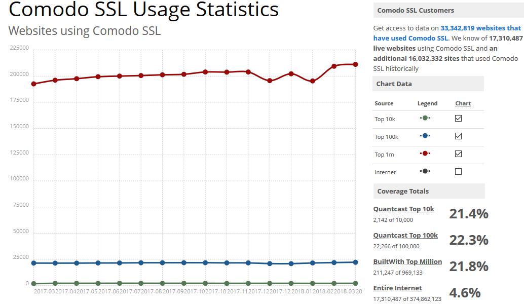 Comodo-ssl-usage-statistics