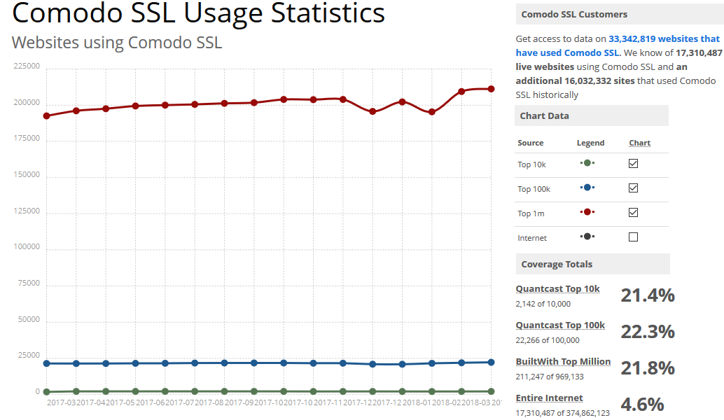 Comodo Ssl Certificates Reviews Aboutssl