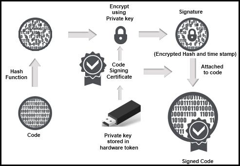 EV Code Signing Works