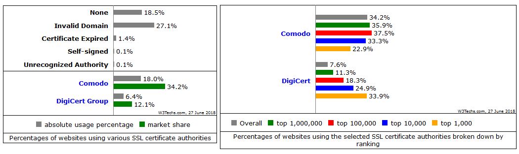 comodo-vs.-digicert-for-websites