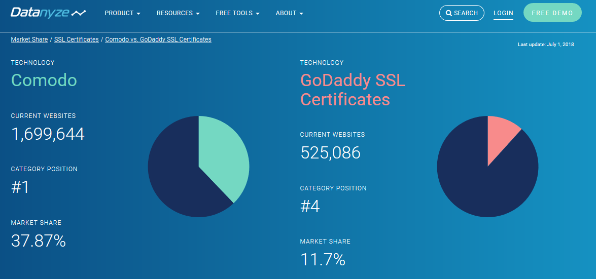 Whats The Difference Comodo Vs Godaddy Ssl Certificates