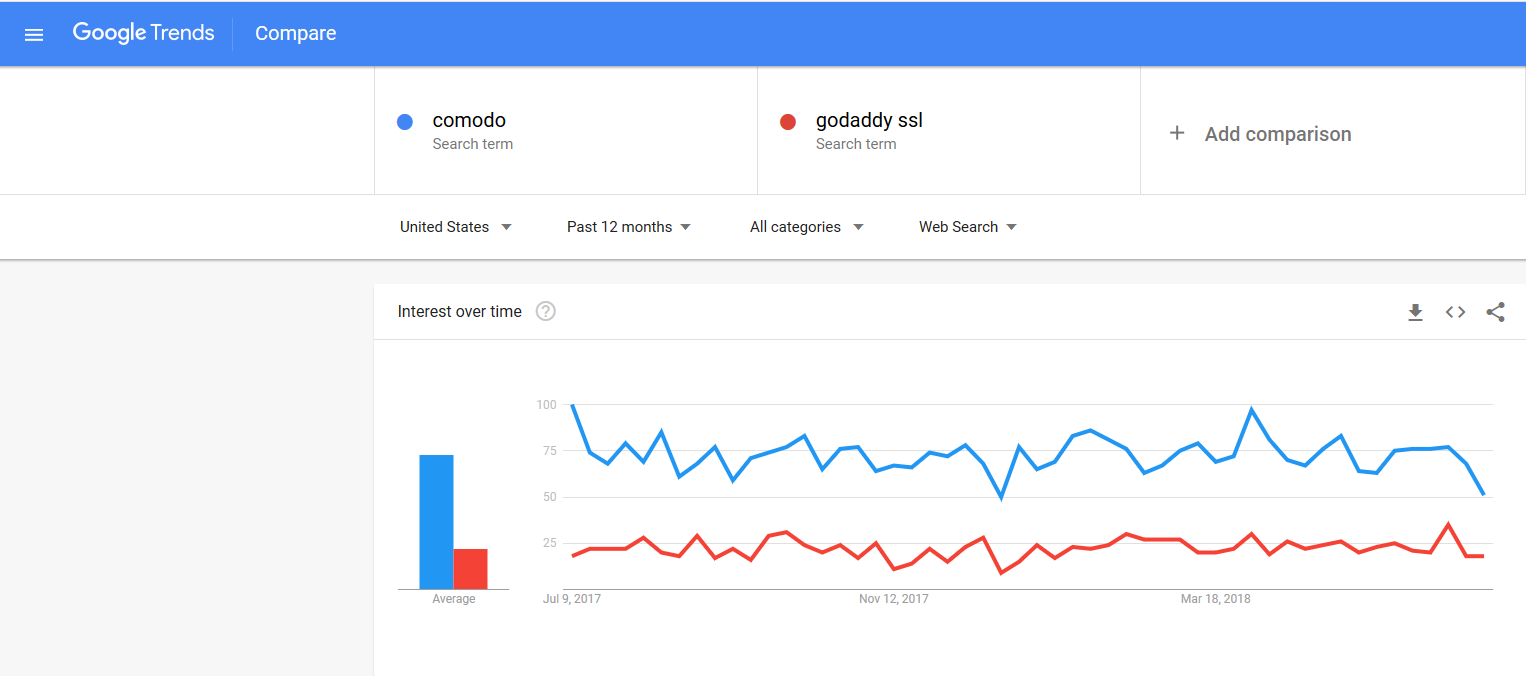 comodo-vs-godaddy-datanyze