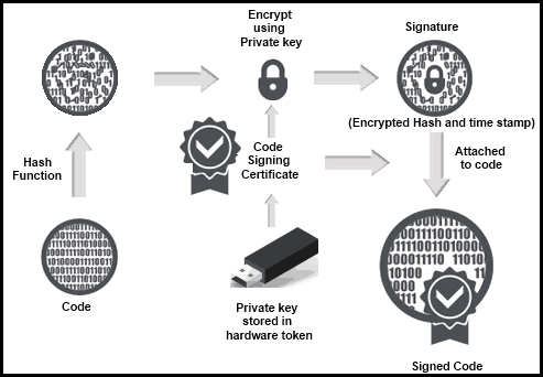 two-factor-authentication-ev-code-signing-certificate-feature