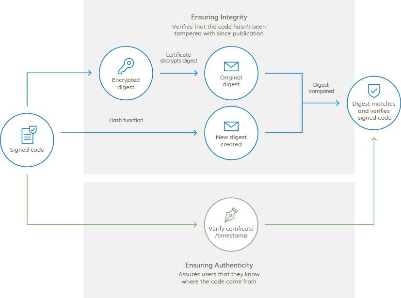 how ev code signing works - verifying the code