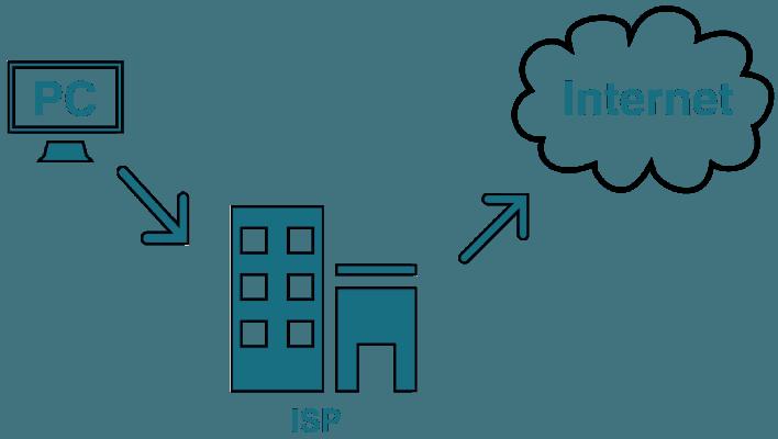 isp-provider