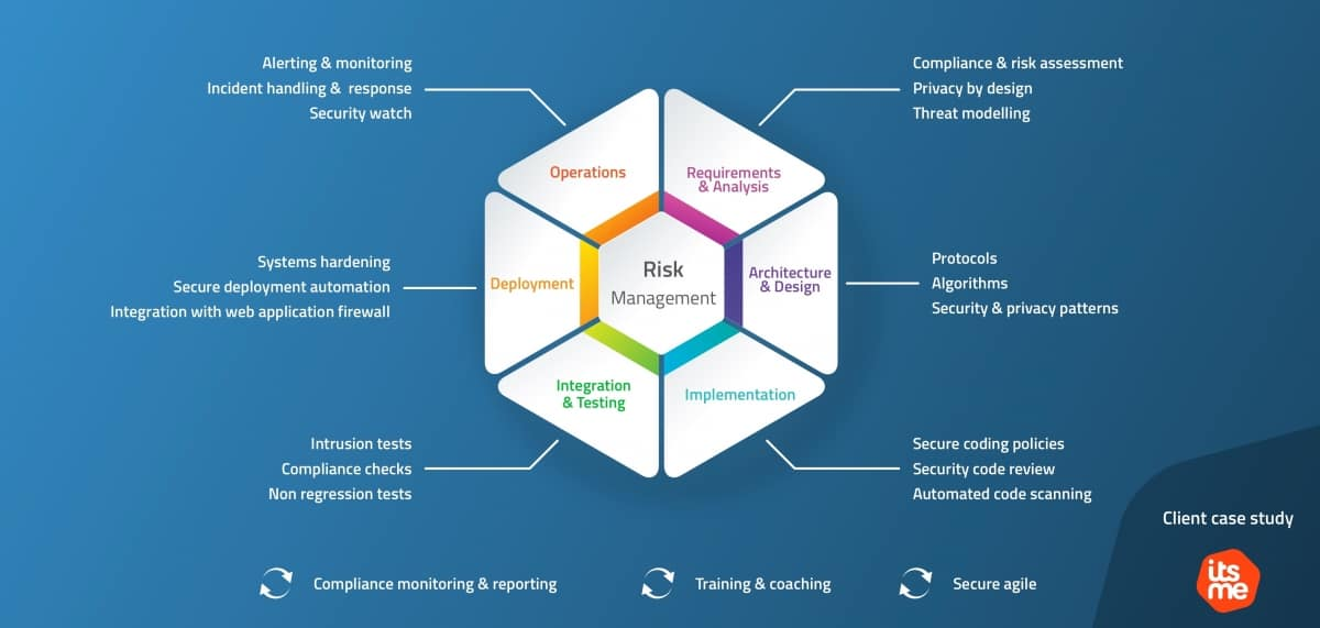 approach_secure_software_factory_offering
