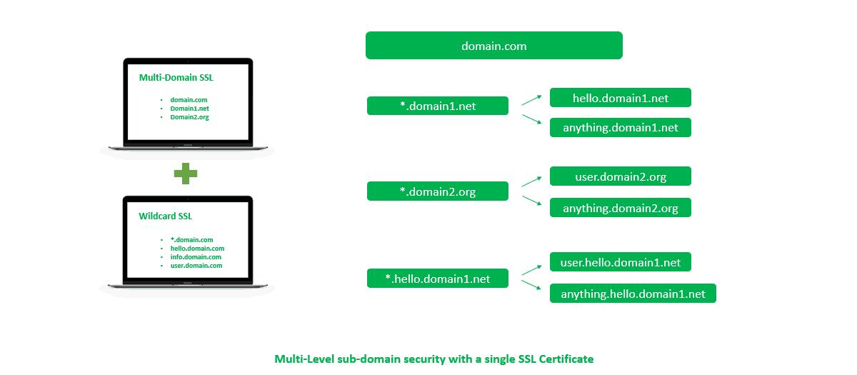 multi-domain wildcard ssl features