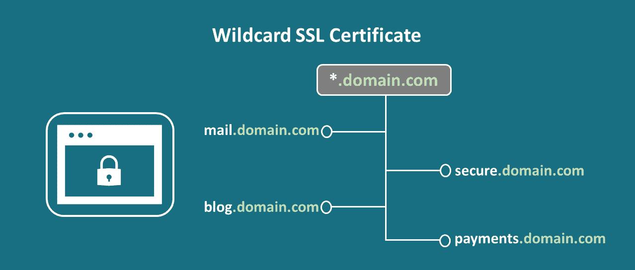 wildcard-ssl-certificate-wide-image