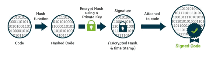 how code signing certificate works mechanism