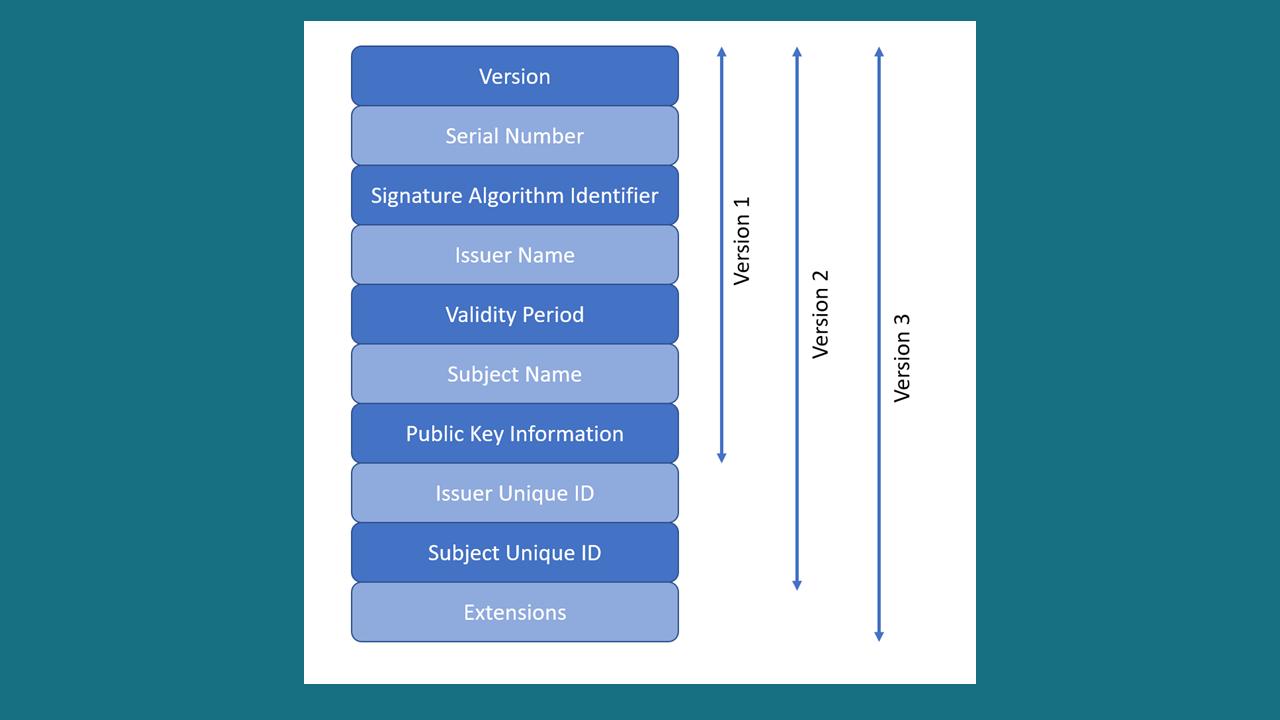 certificate-versions