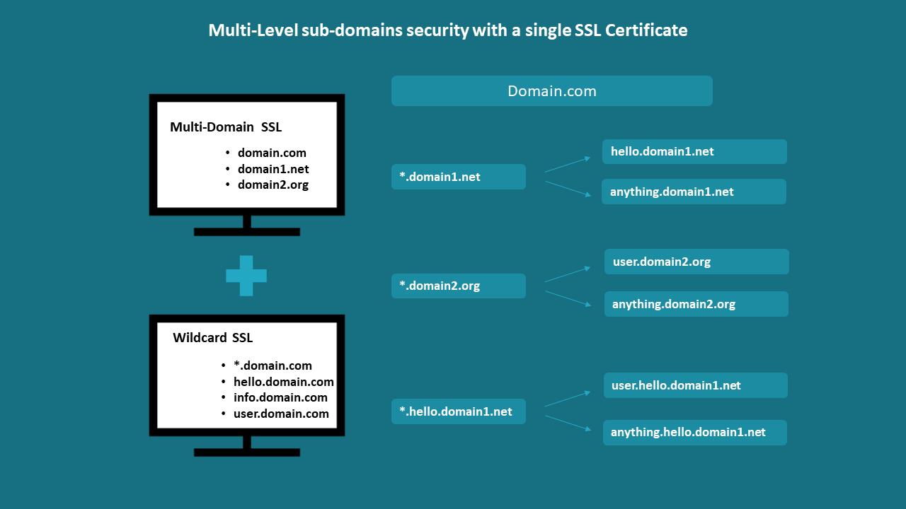 multi-domain-wildcard-ssl