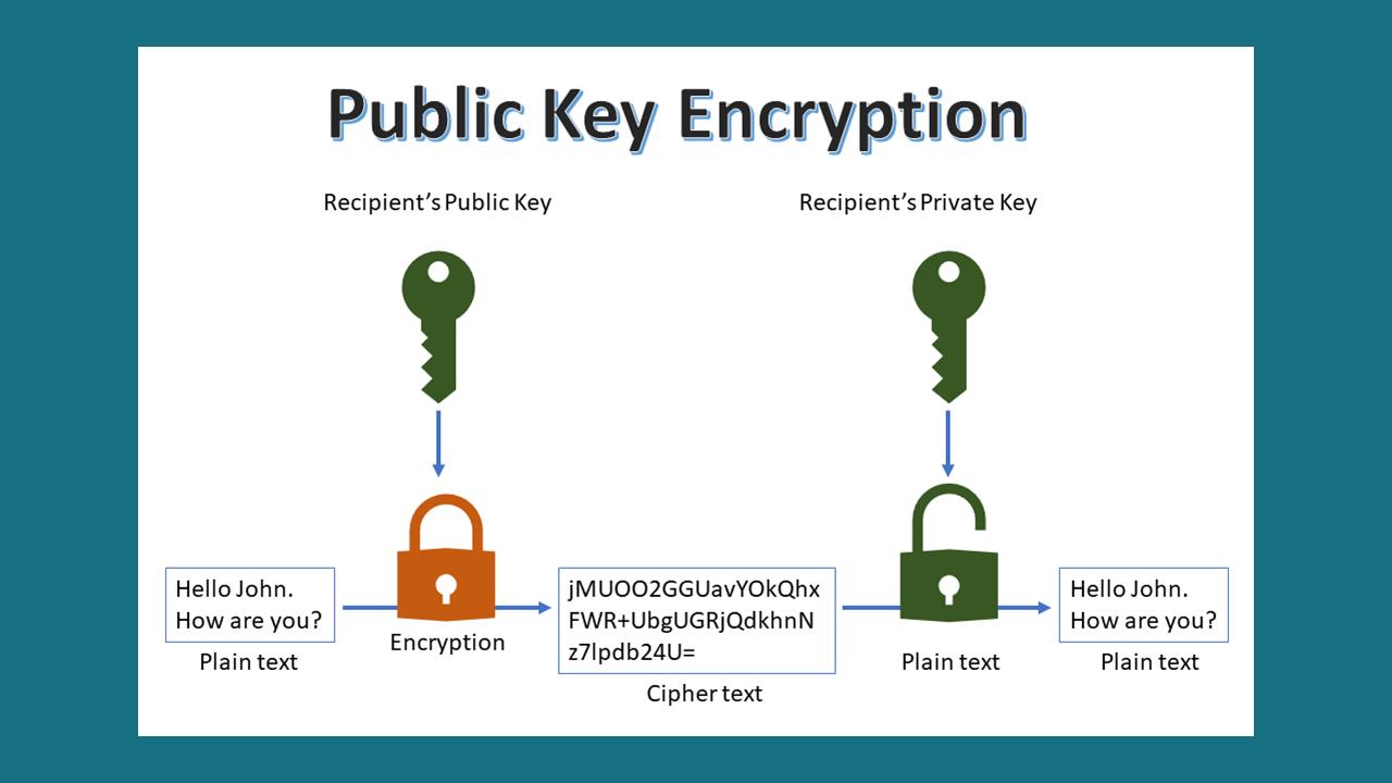 public-key-encryption