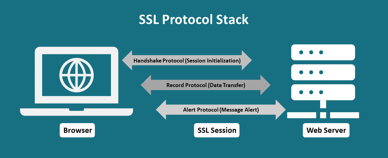 ssl-protocol-stack