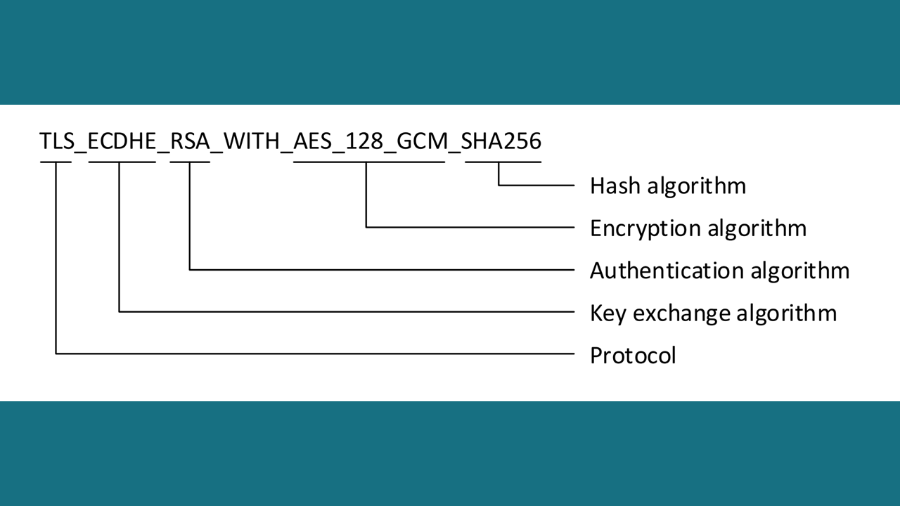 tls-12-cipher-suite-naming-convention