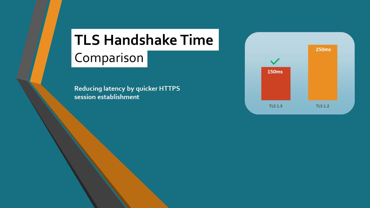 tls-handshake-time-comparison
